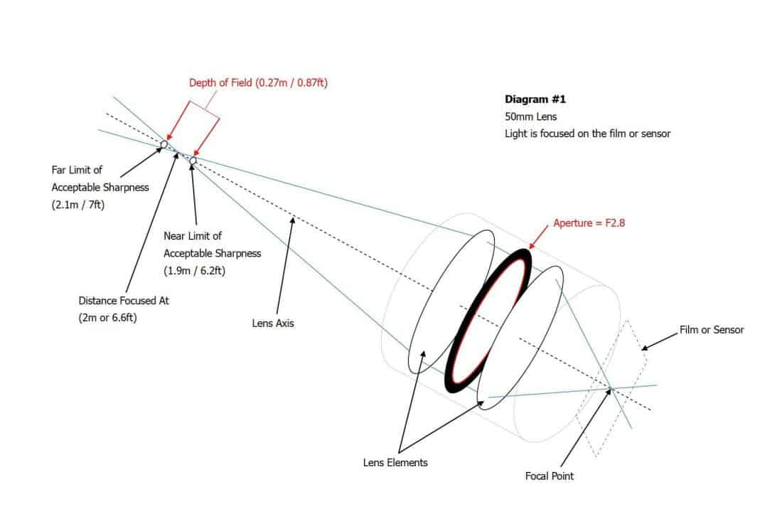 DOF Diagram #1