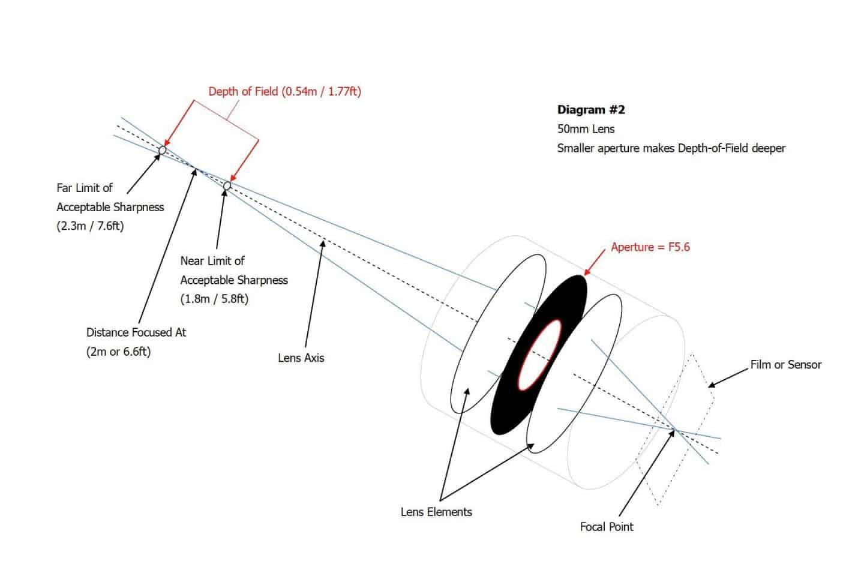 DOF Diagram #2