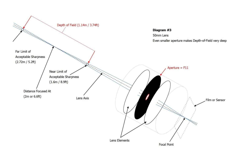 DOF Diagram #3