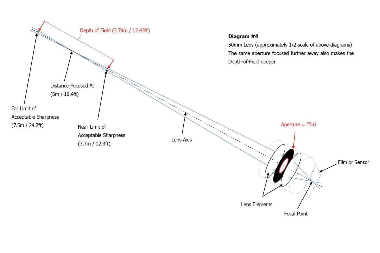 DOF Diagram #4
