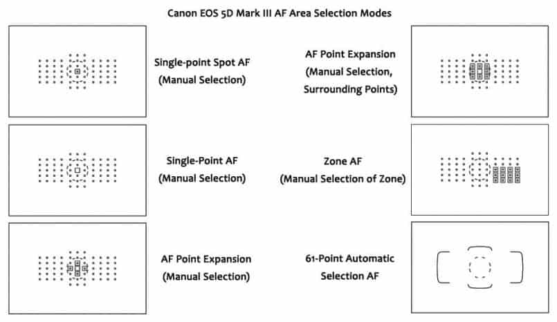 Canon EOS 5D Mark III AF Area Selection Modes