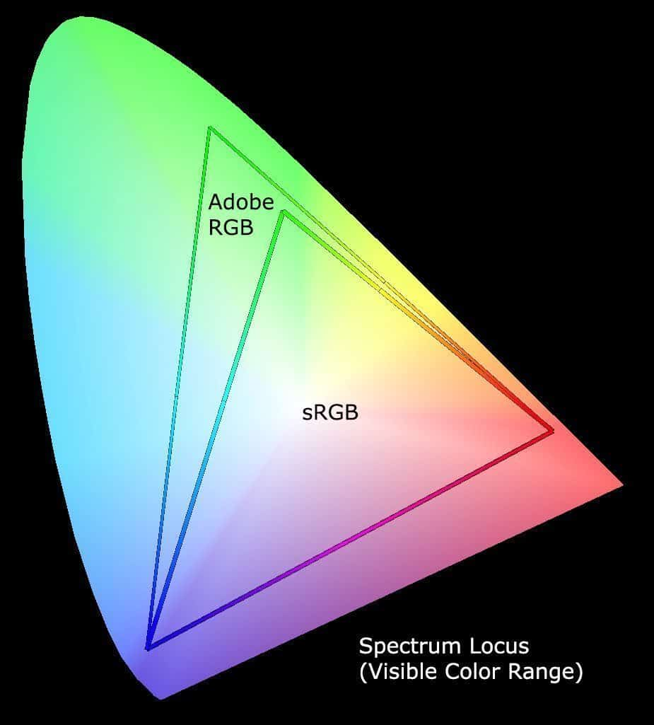 Spectrum Locus with sRGB and AdobeRGB Color Spaces
