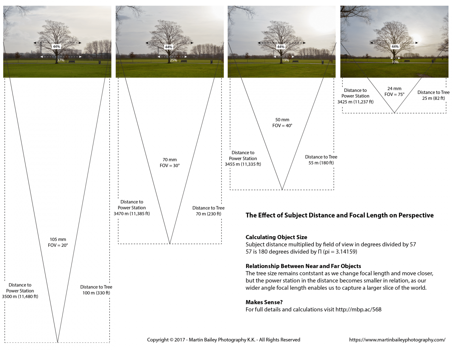 The Effect of Subject Distance and Focal Length on Perspective