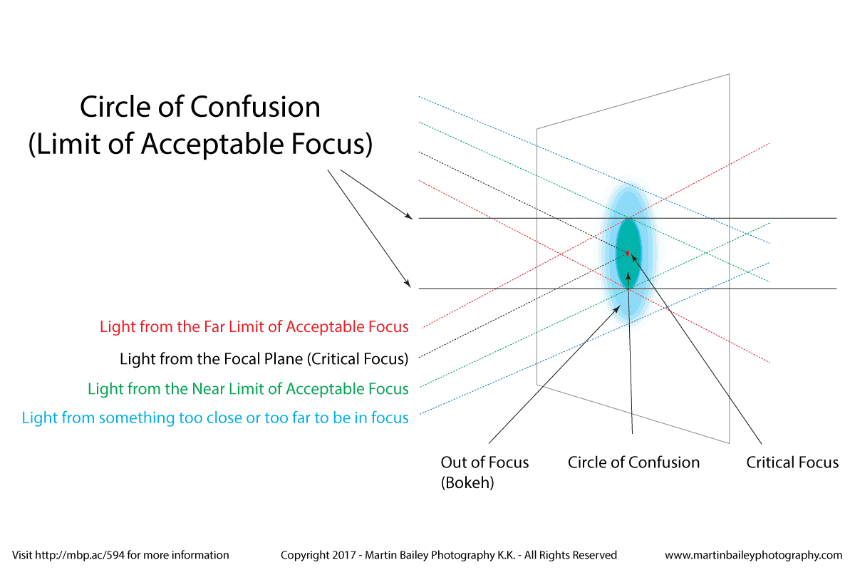 Circle of Confusion Details