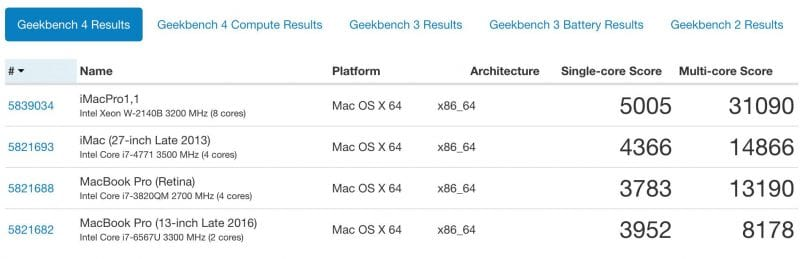 Geekbench CPU Results