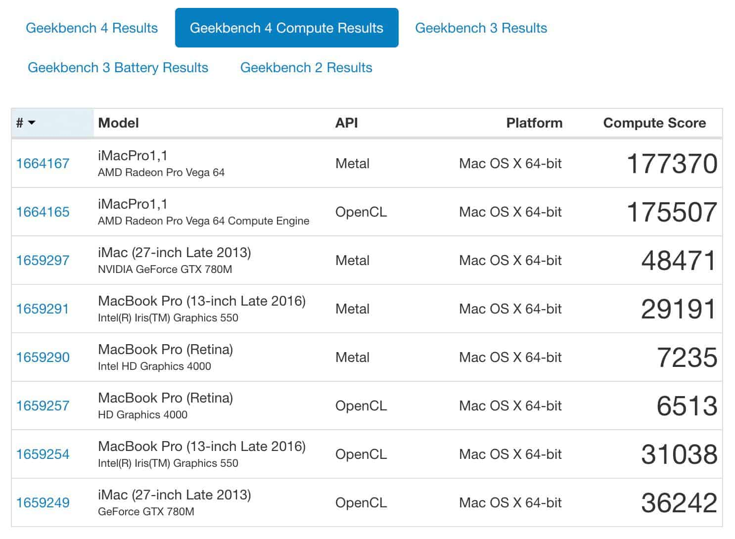 Geekbench Compute Results