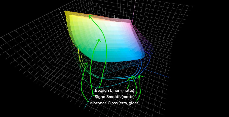 Belgian Linen Profile Comparison #2