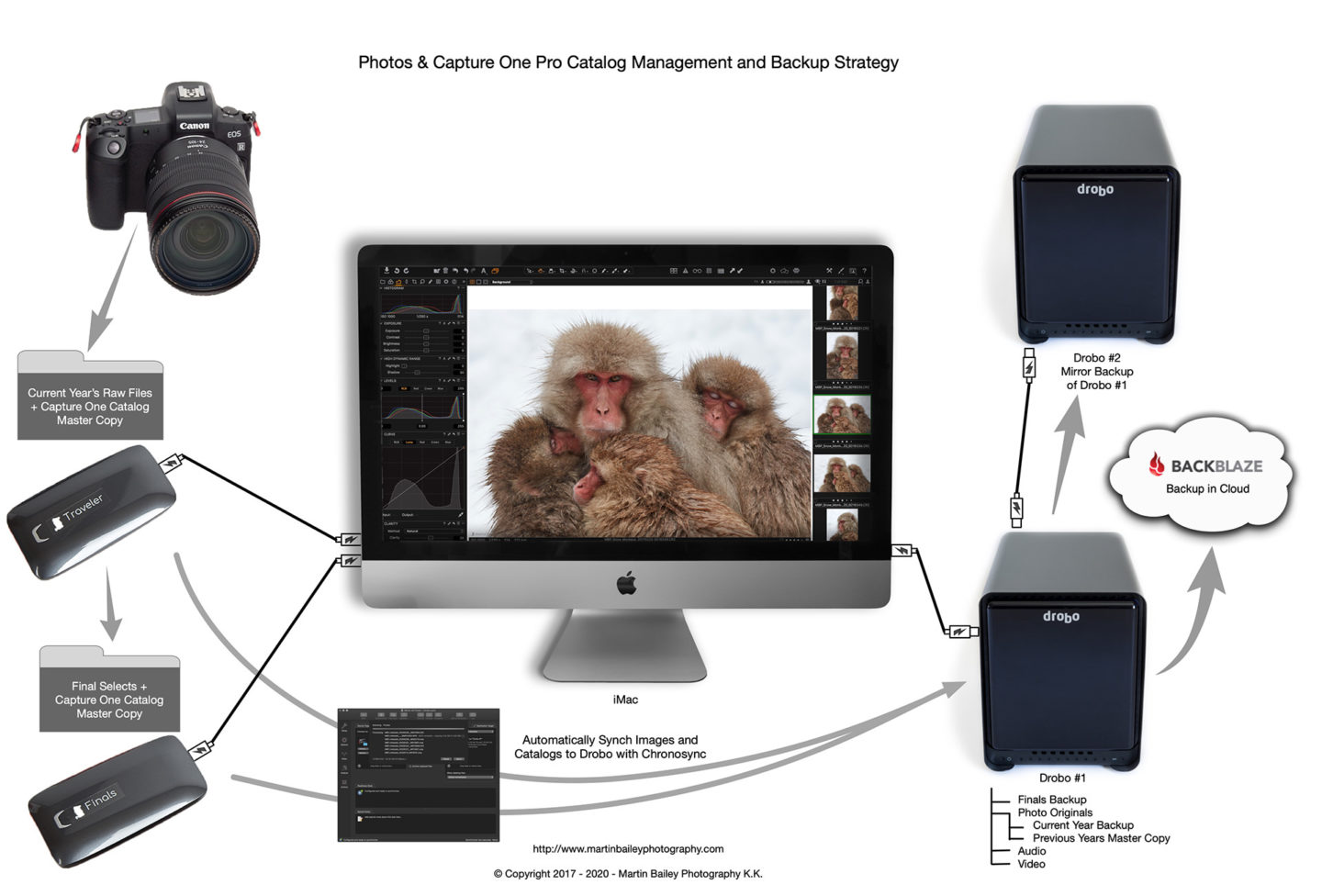 Image Flow and Backup Workflow