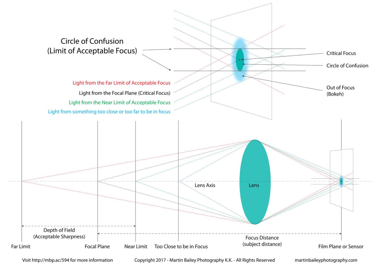 Circle of Confusion Diagram