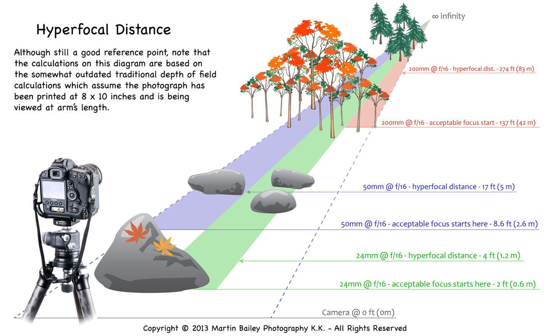 Hyperfocal Distance Diagram