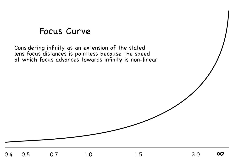 Non-Linear Focus Curve