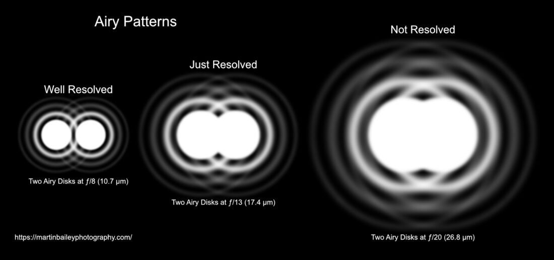 Airy Disk Patterns
